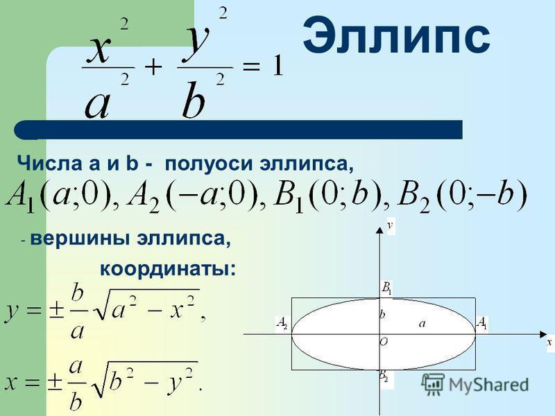 Эллипс Числа а и b - полуоси эллипса, - вершины эллипса, координаты: