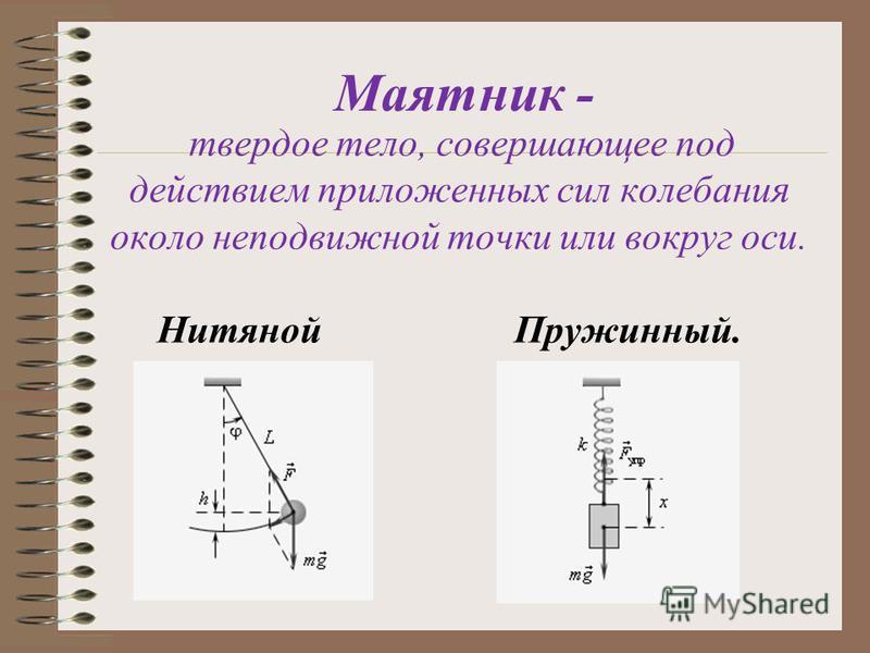 Маятник - твердое тело, совершающее под действием приложенных сил колебания около неподвижной точки или вокруг оси. Нитяной Пружинный.