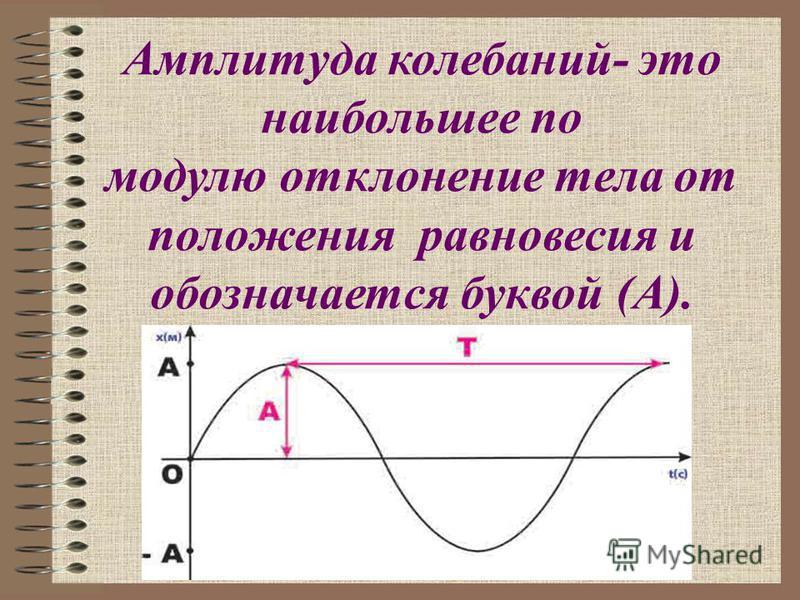 Амплитуда колебаний- это наибольшее по модулю отклонение тела от положения равновесия и обозначается буквой (А).