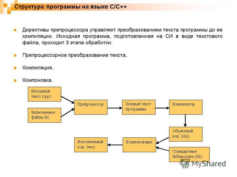 Структура программы на языке C/C++ Директивы препроцессора управляют преобразованием текста программы до ее компиляции. Исходная программа, подготовленная на СИ в виде текстового файла, проходит 3 этапа обработки: Препроцессорное преобразование текст
