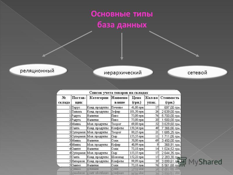 Основные типы база данных реляционный иерархический сетевой