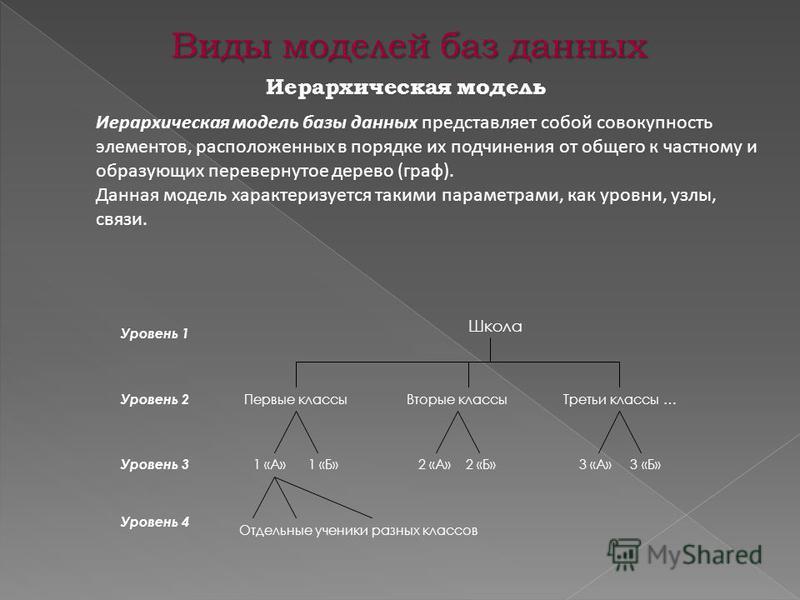 Виды моделей баз данных Иерархическая модель базы данных представляет собой совокупность элементов, расположенных в порядке их подчинения от общего к частному и образующих перевернутое дерево (граф). Данная модель характеризуется такими параметрами,