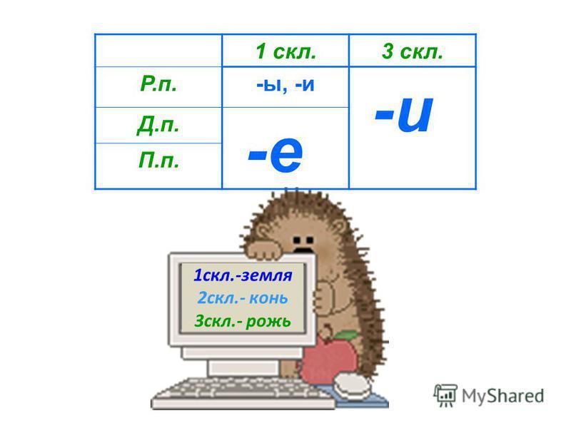 Определи часть речи Существительное Определи склонение I II III Определи падеж Определи падеж Р – И Д – Е П – Е