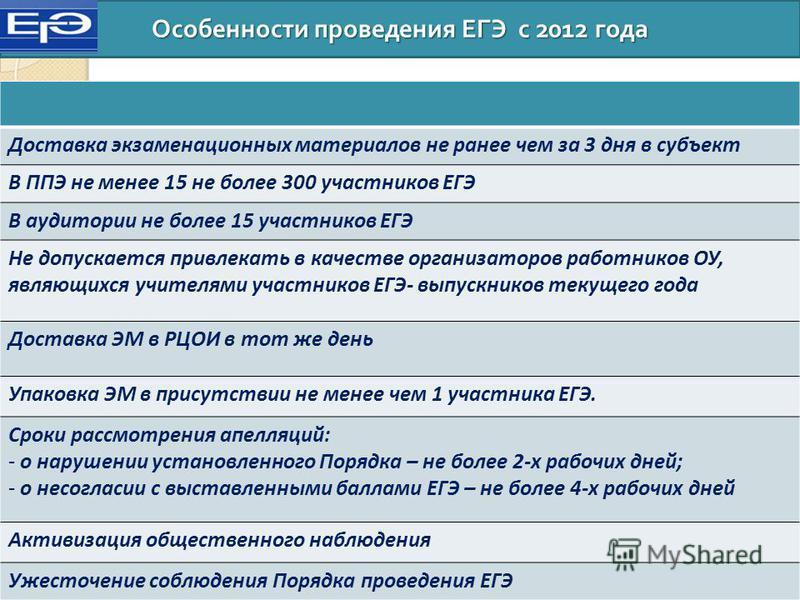 Особенности проведения ЕГЭ с 2012 года Доставка экзаменационных материалов не ранее чем за 3 дня в субъект В ППЭ не менее 15 не более 300 участников ЕГЭ В аудитории не более 15 участников ЕГЭ Не допускается привлекать в качестве организаторов работни