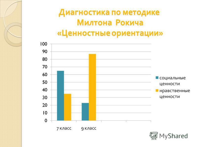 Диагностика по местодике Милтона Рокича « Ценностные ориентации »