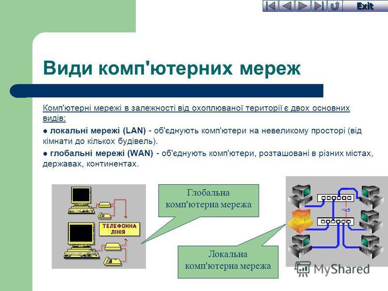 Exit Види комп'ютерних мереж Комп'ютерні мережі в залежності від охоплюваної території є двох основних видів: локальні мережі (LAN) - об'єднують комп'ютери на невеликому просторі (від кімнати до кількох будівель). глобальні мережі (WAN) - об'єднують
