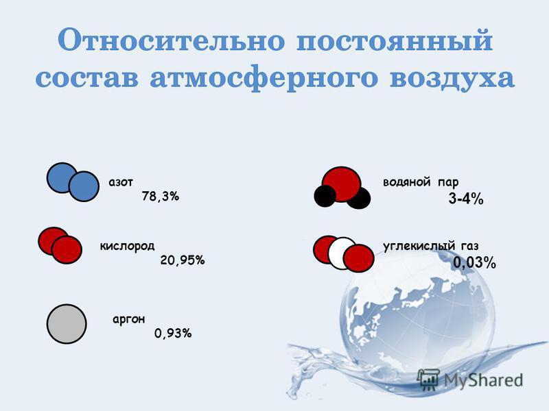 азот 78,3% кислород 20,95% аргон 0,93% водяной пар 3-4% углекислый газ 0,03%