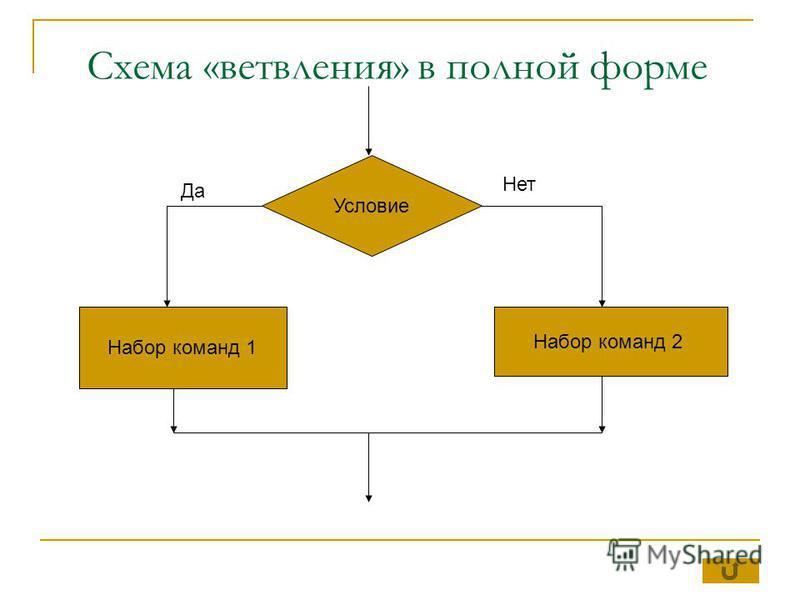 Схема «ветвления» в полной форме Условие Набор команд 1 Набор команд 2 Да Нет