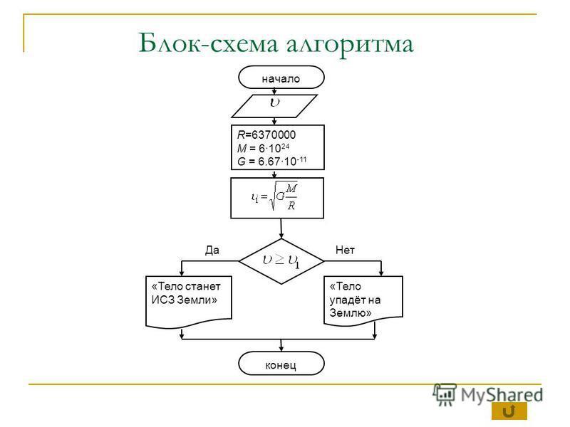Блок-схема алгоритма R=6370000 М = 610 24 G = 6.6710 -11 начало «Тело станет ИСЗ Земли» «Тело упадёт на Землю» конец Да Нет