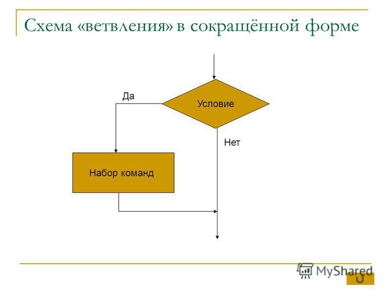 Условие Набор команд Да Нет Схема «ветвления» в сокращённой форме