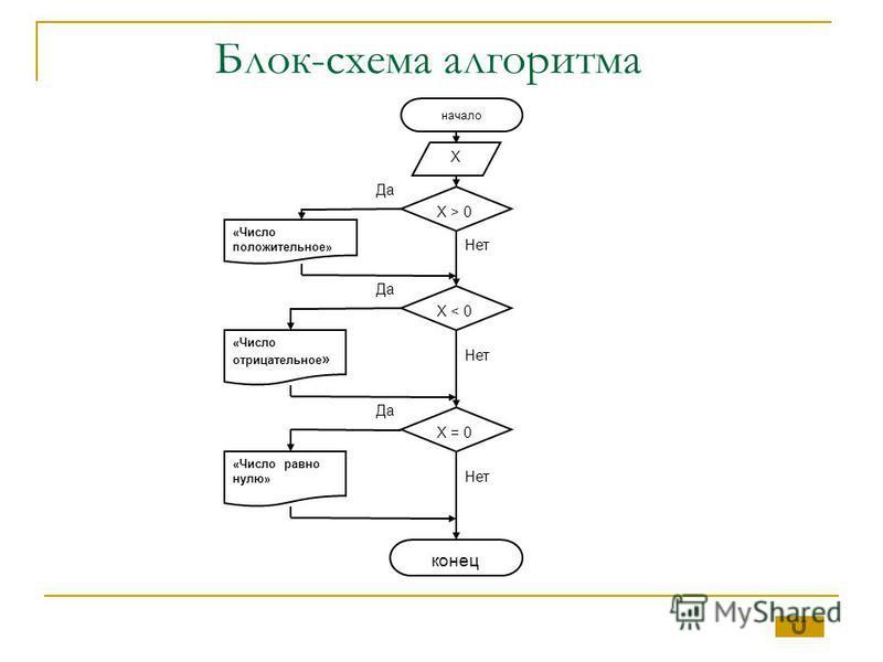 Блок-схема алгоритма начало «Число положительное» конец X > 0 «Число отрицательное » «Число равно нулю» X X < 0 X = 0 Да Нет