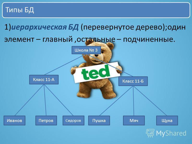 Типы БД 1)иерархическая БД (перевернутое дерево);один элемент – главный,остальные – подчиненные. Школа 3 Класс 11-А Класс 11-Б Иванов Петров Сидоров Пушка ЩукаМяч