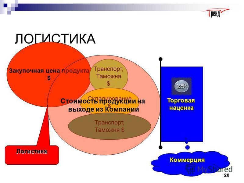 Связь логистики с финансами 19 11.08.2015