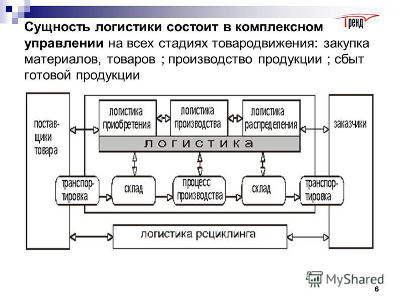 5 Основные положения и методология Логистика - это наука об управлении и оптимизации материальных потоков,потоков услуг и связанных с ними информационных и финансовых потоков в определенной микро или макроэкономической системе для достижения поставле