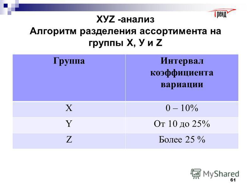 ХУZ -анализ Принцип дифференциации ассортимента в процессе анализа XYZ анализа состоит в том, что весь ассортимент (ресурсы) делят на три группы в зависимости от степени равномерности спроса и возможности его прогнозирования. Признаком, на основе ко