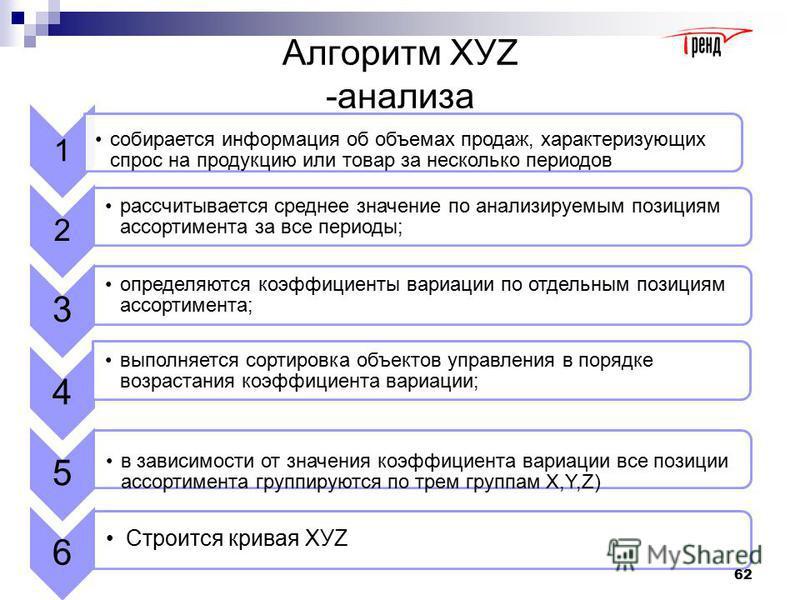 ХУZ -анализ Алгоритм разделения ассортимента на группы X, У и Z Группа Интервал коэффициента вариации X0 – 10% YОт 10 до 25% ZБолее 25 % 61