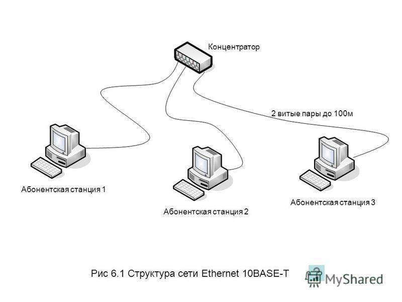 Рис 6.1 Структура сети Ethernet 10BASE-T Абонентская станция 1Абонентская станция 2Абонентская станция 3 Концентратор 2 витые пары до 100 м
