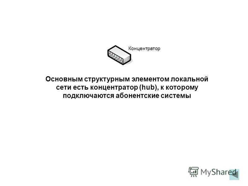 Основным структурным элементом локальной сети есть концентратор (hub), к которому подключаются абонентские системы Концентратор