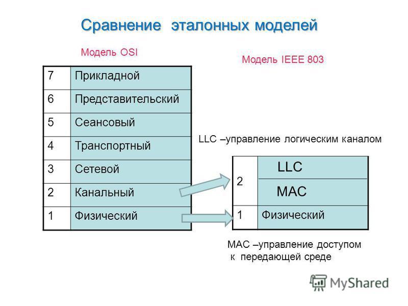 Сравнение эталонных моделей Сравнение эталонных моделей 7Прикладной 6Представительский 5Сеансовый 4Транспортный 3Сетевой 2Канальный 1Физический Модель OSI Модель IEEE 803 2 LLC MAC 1Физический LLC –управление логическим каналом MAC –управление доступ