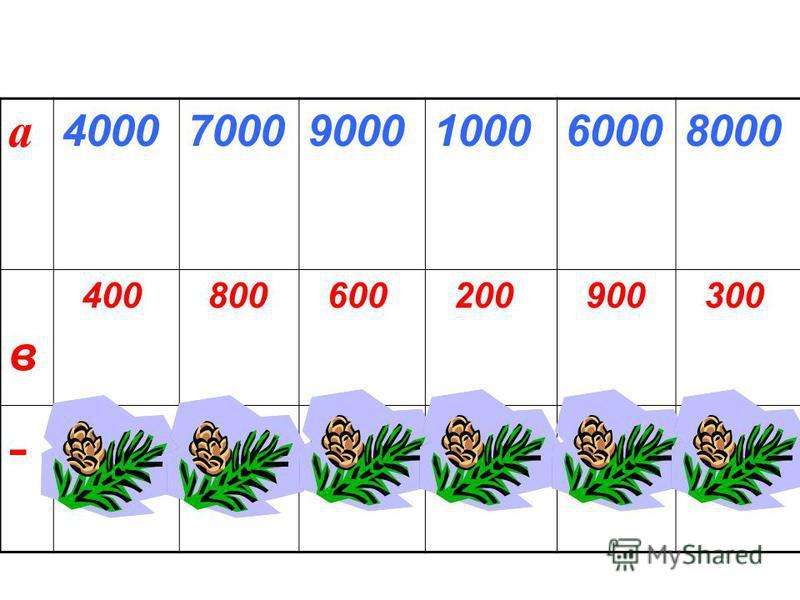 а 400070009000100060008000 в 400 800 600 200 900 300 - 360062008400 80051007700