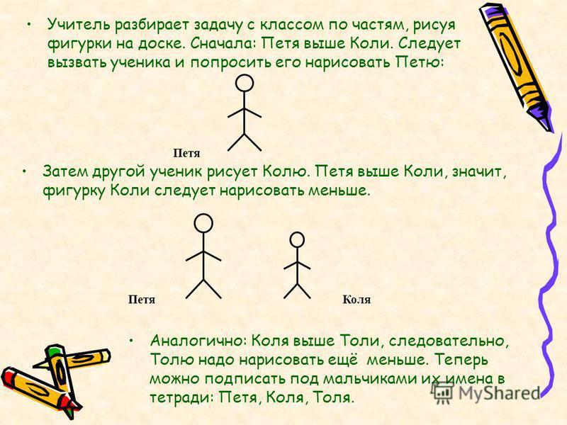 Учитель разбирает задачу с классом по частям, рисуя фигурки на доске. Сначала: Петя выше Коли. Следует вызвать ученика и попросить его нарисовать Петю: Затем другой ученик рисует Колю. Петя выше Коли, значит, фигурку Коли следует нарисовать меньше. П