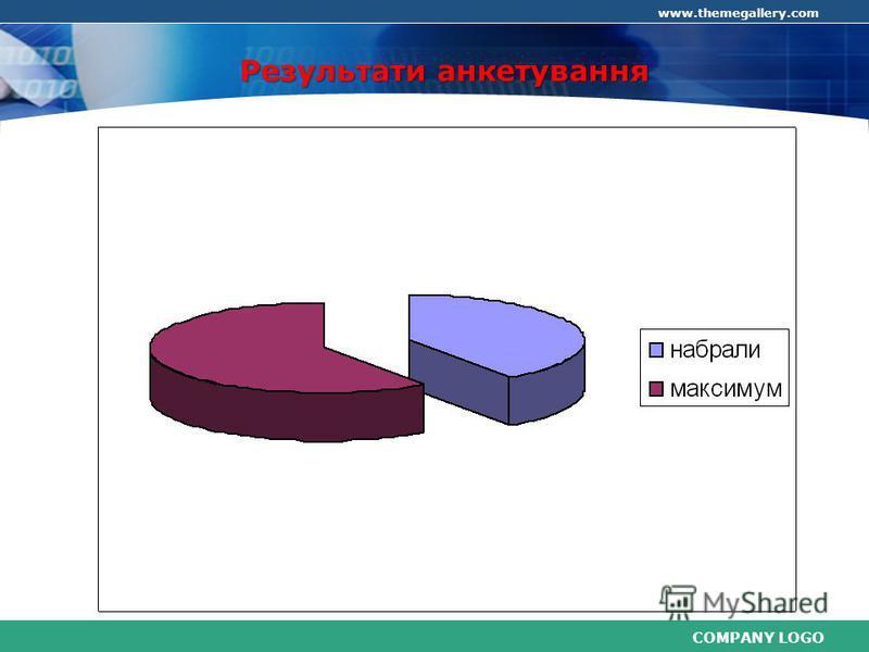 COMPANY LOGO www.themegallery.com Результати анкетування