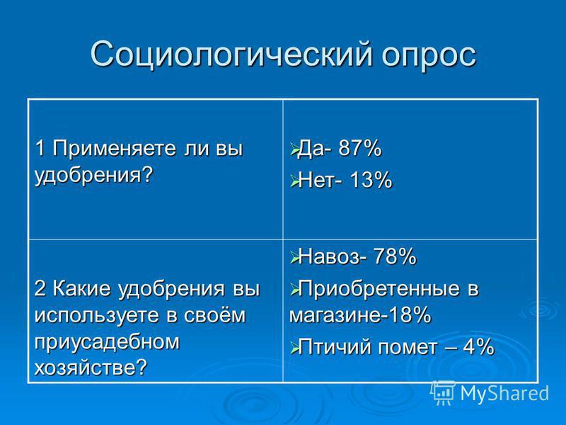 Социологический опрос 1 Применяете ли вы удобрения? Да- 87% Да- 87% Нет- 13% Нет- 13% 2 Какие удобрения вы используете в своём приусадебном хозяйстве? Навоз- 78% Навоз- 78% Приобретенные в магазине-18% Приобретенные в магазине-18% Птичий помет – 4% П