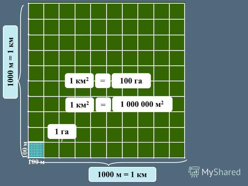 100 м 1000 м = 1 км 100 га 1 км 2 = = 1 000 000 м 2 1 га