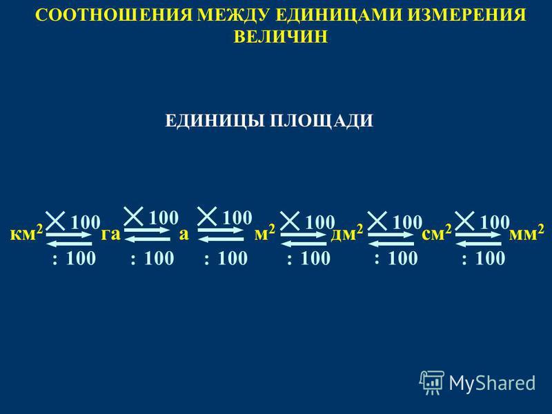 СООТНОШЕНИЯ МЕЖДУ ЕДИНИЦАМИ ИЗМЕРЕНИЯ ВЕЛИЧИН 100 : м 2 м 2 мм 2 см 2 км 2 дм 2 100 : : : : га 100 : ЕДИНИЦЫ ПЛОЩАДИ