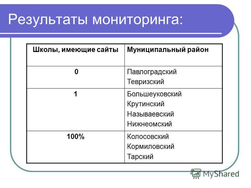 Результаты мониторинга: Школы, имеющие сайты Муниципальный район 0Павлоградский Тевризский 1Большеуковский Крутинский Называевский Нижнеомский 100%Колосовский Кормиловский Тарский