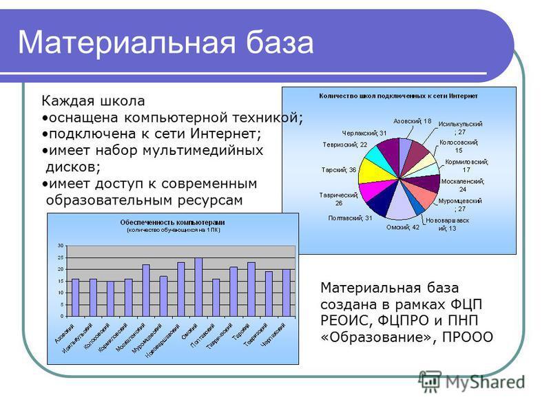 Материальная база Каждая школа оснащена компьютерной техникой; подключена к сети Интернет; имеет набор мультимедийных дисков; имеет доступ к современным образовательным ресурсам Материальная база создана в рамках ФЦП РЕОИС, ФЦПРО и ПНП «Образование»,