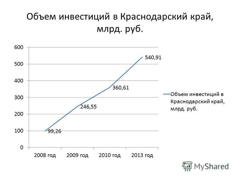 Объем инвестиций в Краснодарский край, млрд. руб.
