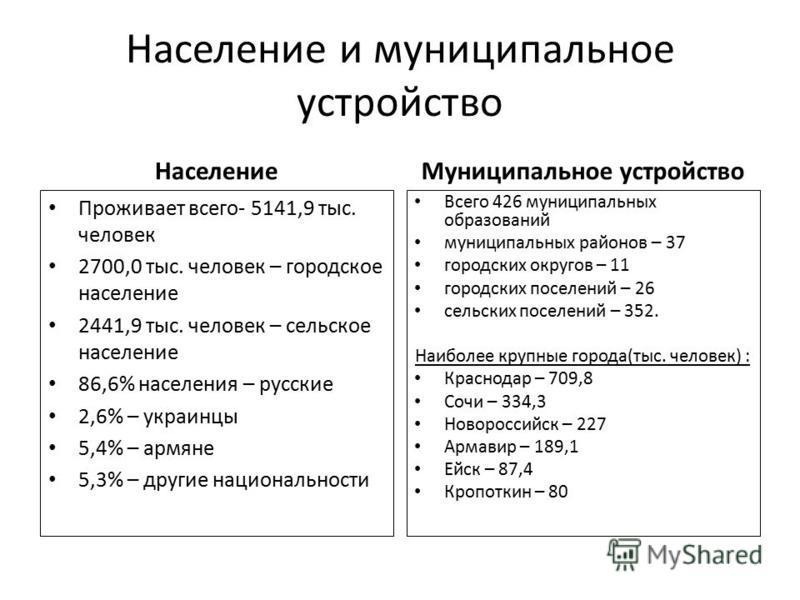 Население и муниципальное устройство Население Проживает всего- 5141,9 тыс. человек 2700,0 тыс. человек – городское население 2441,9 тыс. человек – сельское население 86,6% населения – русские 2,6% – украинцы 5,4% – армяне 5,3% – другие национальност