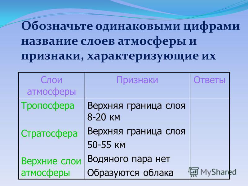 Обозначьте одинаковыми цифрами название слоев атмосферы и признаки, характеризующие их Слои атмосферы Признаки Ответы Тропосфера Стратосфера Верхние слои атмосферы Верхняя граница слоя 8-20 км Верхняя граница слоя 50-55 км Водяного пара нет Образуютс