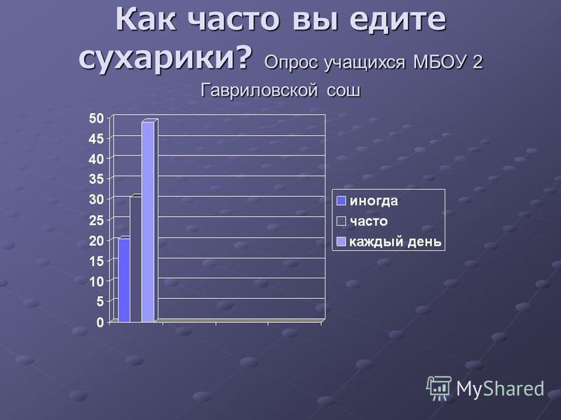 Как часто вы едите сухарики? Опрос учащихся МБОУ 2 Гавриловской сош