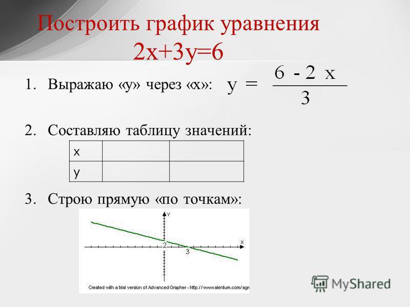 Построить график уравнения 2 х+3 у=6 1. Выражаю «у» через «х»: 2. Составляю таблицу значений: 3. Строю прямую «по точкам»: х у