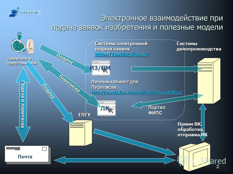 2 Электронное взаимодействие при подаче заявок изобретения и полезные модели Заявители и представители ПорталФИПС Личный кабинет для Переписки http://www1.fips.ru/ApplicantPersonalOffice/ Системы электронной подачи заявок https://patdoc.fips.ru/ Сист