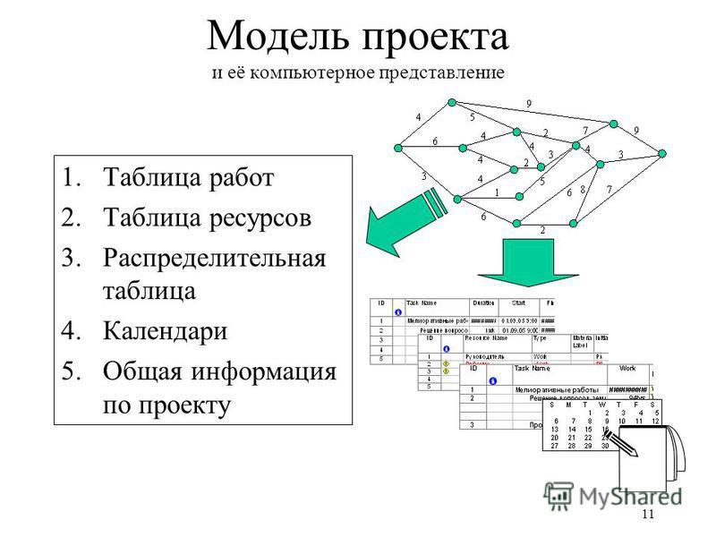 11 Модель проекта и её компьютерное представление 1. Таблица работ 2. Таблица ресурсоввв 3. Распределительная таблица 4. Календари 5. Общая информация по проекту