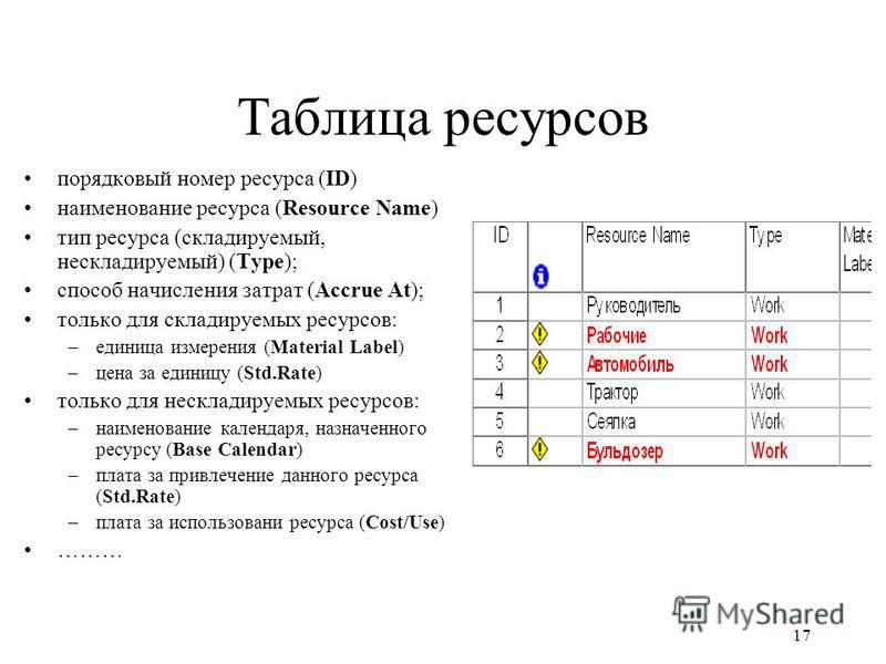 17 Таблица ресурсоввв порядковый номер ресурса (ID) наименование ресурса (Resource Name) тип ресурса (складируемый, нескладируемый) (Type); способ начисления затрат (Accrue At); только для складируемых ресурсоввв: –единица измерения (Material Label)