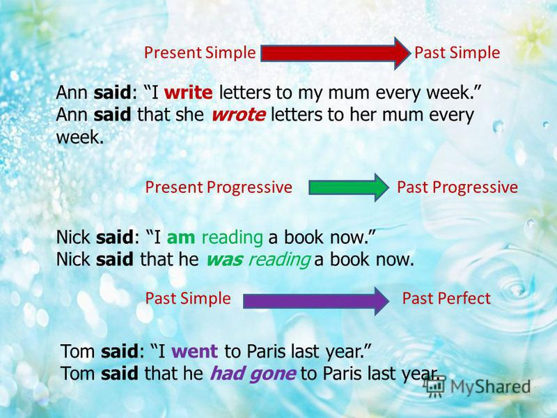 Present Simple Past Simple Present Progressive Past Progressive Past Simple Past Perfect Ann said: I write letters to my mum every week. Ann said that she wrote letters to her mum every week. Nick said: I am reading a book now. Nick said that he was
