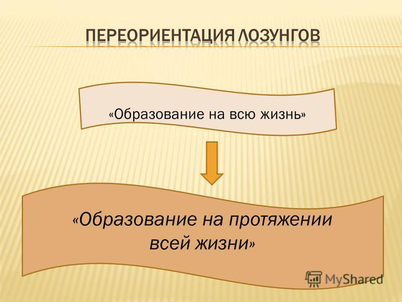 «Образование на всю жизнь» «Образование на протяжении всей жизни»
