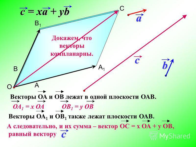 c = xa + yb Докажем, что векторы компланарныееййййй.b О В В1В1 А1А1 А С ОВ 1 = у ОВОА 1 = х ОА Векторы ОА и ОВ лежат в одной плоскости ОАВ. Векторы ОА 1 и ОВ 1 также лежат плоскости ОАВ. А следовательно, и их сумма – вектор ОС = х ОА + у ОВ, равный в