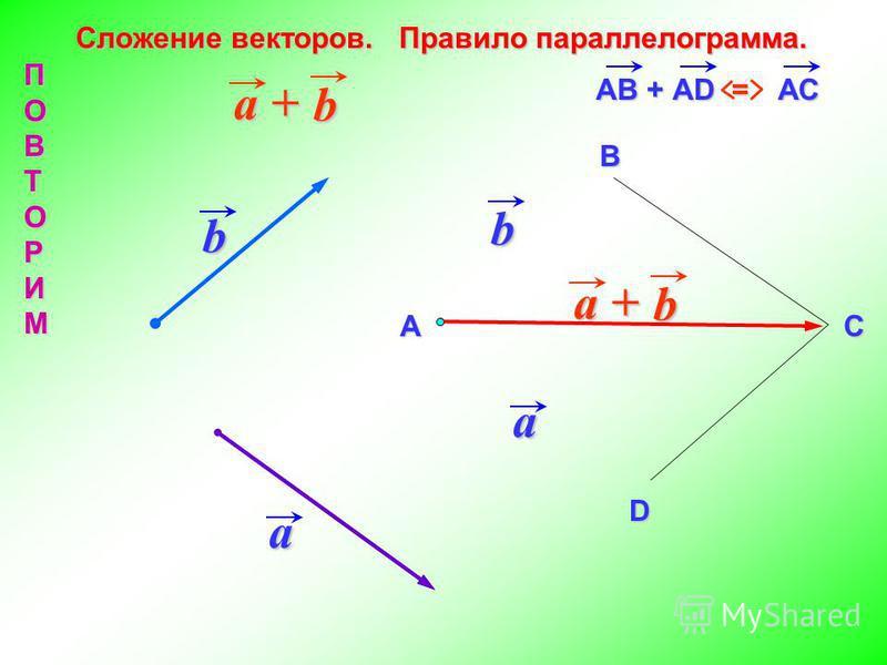 Сложение векторов. Правило параллелограмма. a a b b a + b b АВ + АD = АСА В D C ПОВТОРИМ