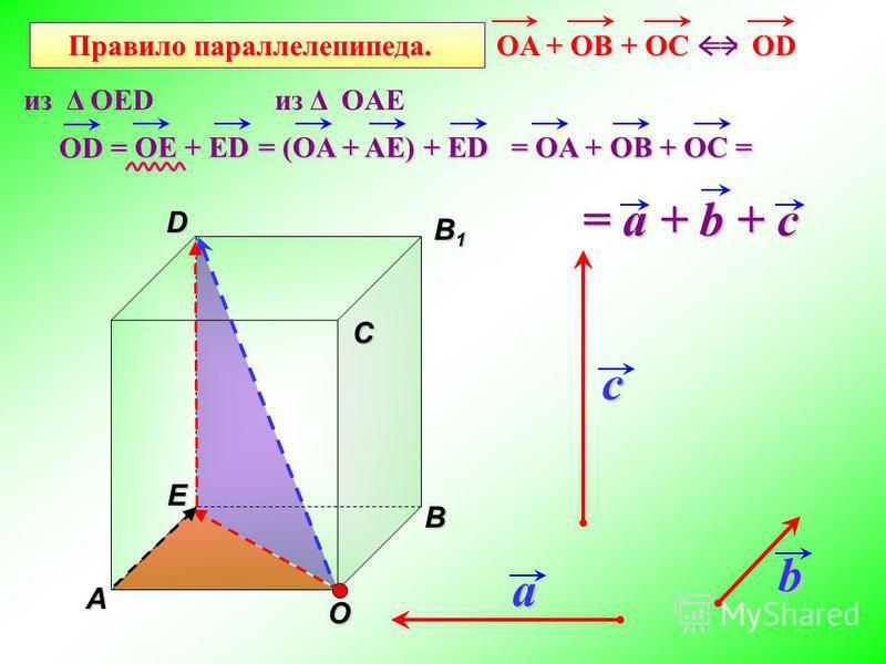 AВ С В1В1В1В1DЕ Правило параллелепипеда. abc О OE + ED = (OA + AE) + ED = OA + OB + OC = = a + b + c OA + OB + OC == OD OA + OB + OC == OD из Δ OEDиз Δ OAE OD =
