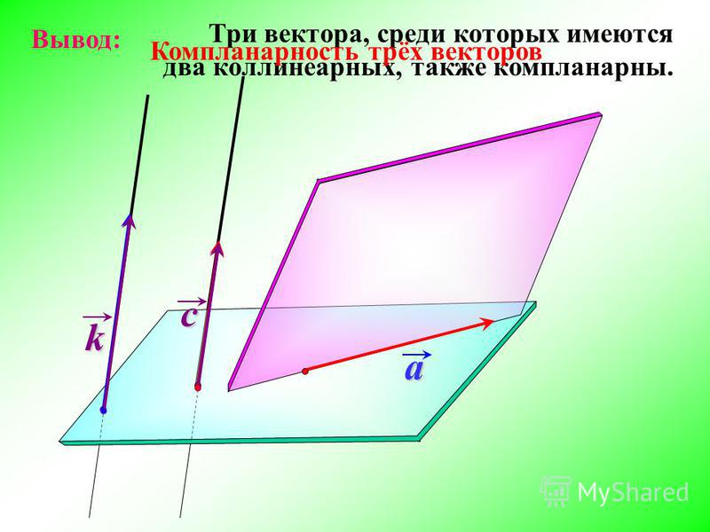 Три вектора, среди которых имеются два коллинеарных, также компланарныееййййй. c a k Вывод: Компланарность трёх векторов