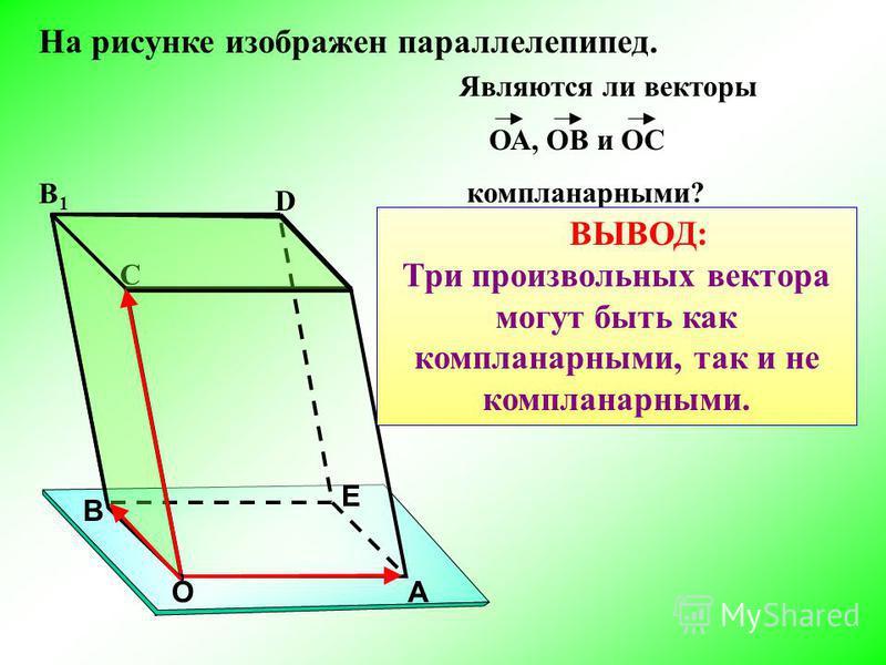 АО Е D C В B1B1 Векторы ОА, ОВ и ОС не компланарныееййййй, так как вектор ОС не лежит в плоскости ОАВ. Являются ли векторы ОА, ОВ и ОС компланарныеейййййми? На рисунке изображен параллелепипед. ВЫВОД: Три произвольных вектора могут быть как компланар