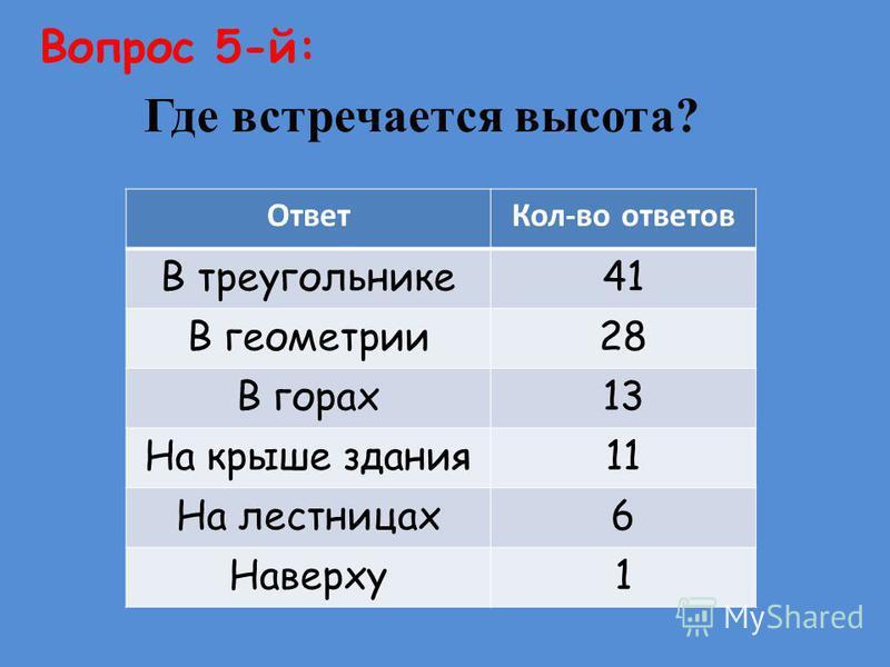 Вопрос 4-й: Назовите геометрическую фигуру, у которой четыре стороны? Ответ Кол-во ответов Квадрат 29 Прямоугольник 27 Четырёхугольник 20 Трапеция 13 Ромб 8 Параллелограмм 3