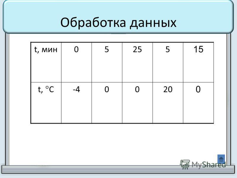 Обработка данных t, мин 05255 15 t, С -40020 0