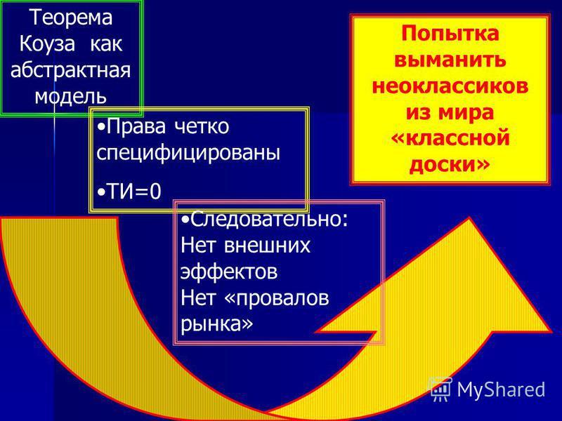 Теорема Коуза как абстрактная модель Права четко специфицированы ТИ=0 Следовательно: Нет внешних эффектов Нет «провалов рынка» Попытка выманить неоклассиков из мира «классной доски»