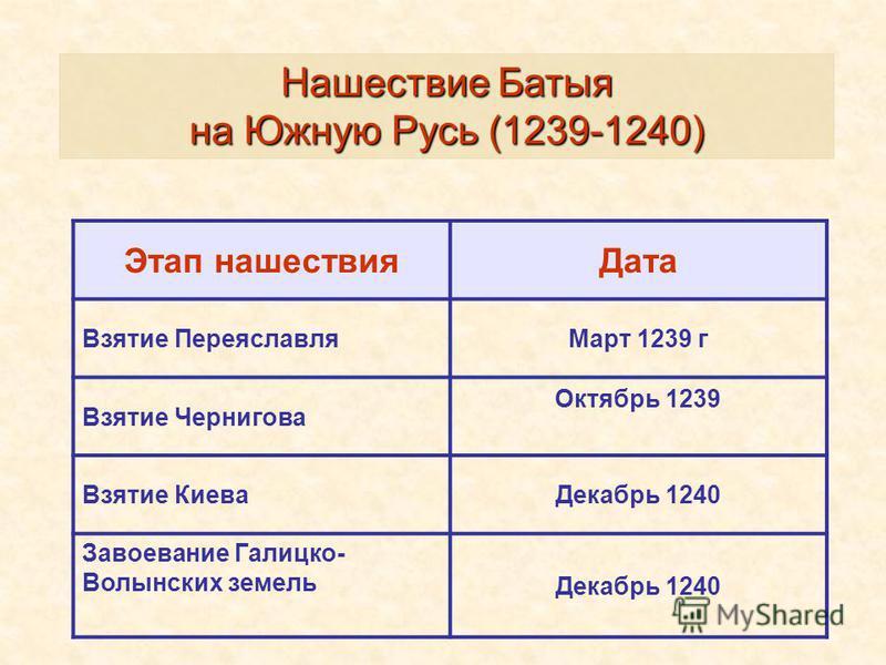 Нашествие Батыя на Южную Русь (1239-1240) Этап нашествия Дата Взятие Переяславля Март 1239 г Взятие Чернигова Октябрь 1239 Взятие Киева Декабрь 1240 Завоевание Галицко- Волынских земель Декабрь 1240